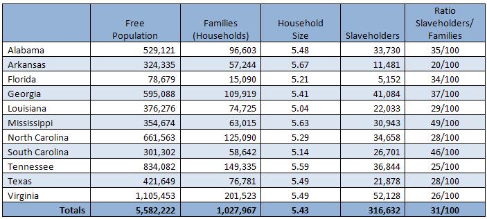 1860 Southern Slaveholding Statistics