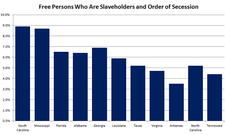 SlaveholdersandOrderofSecession