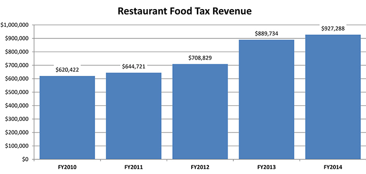 Lexington Revenues.xlsx