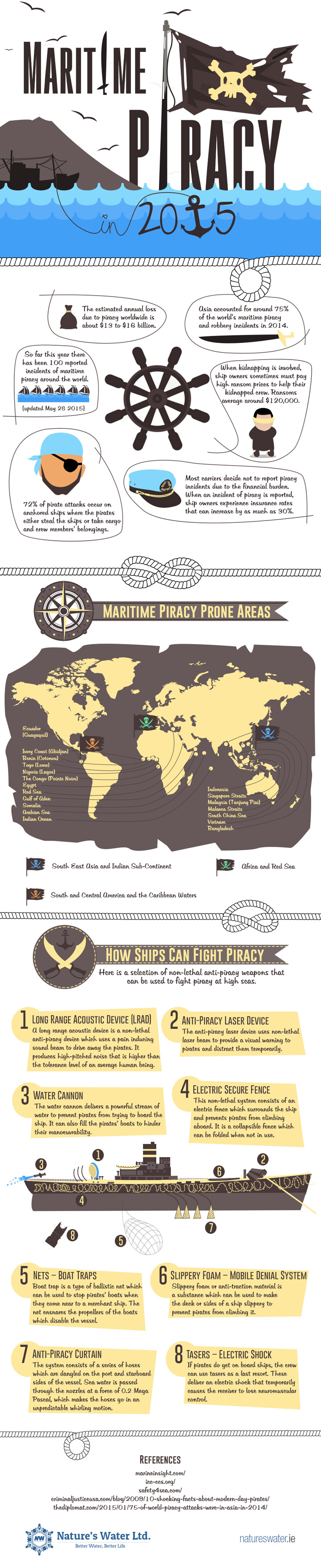 Maritime-Piracy-2015-Infographic-720